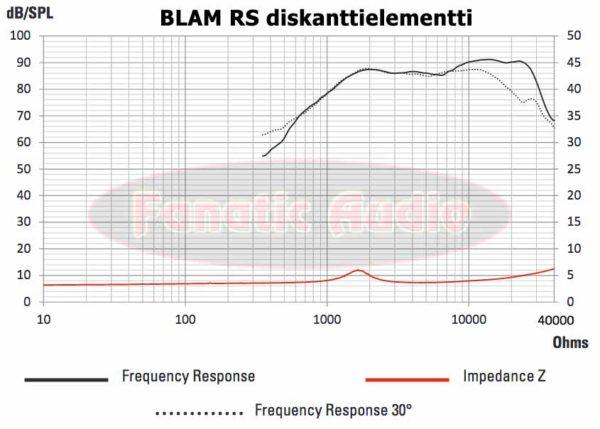 BLAM RS malliston diskantin toistovaste