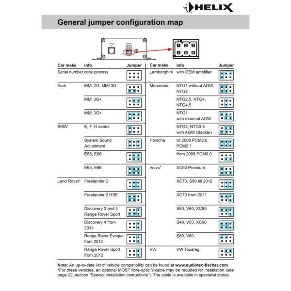Helix SDMI25 on digitaalinen esivahvistin jumpperit