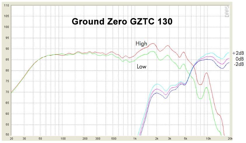 Ground Zero GZC 130 toistovaste