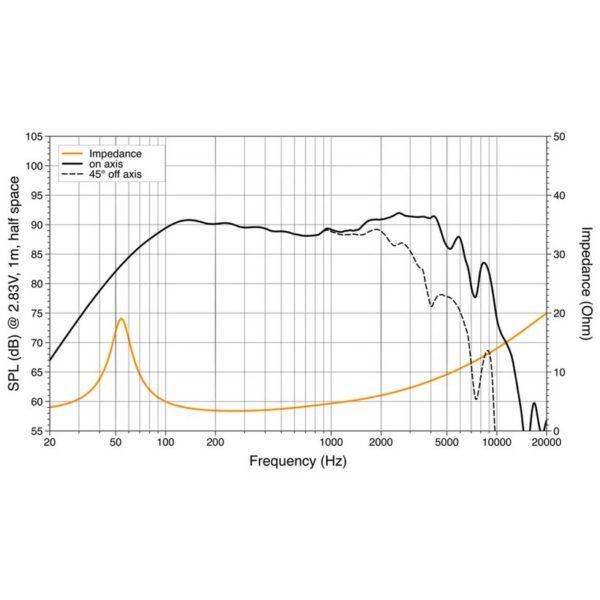 Hertz C165L taajuusvaste